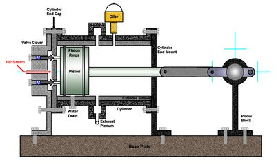steam power an alternative source of energy Geothermal power plants use steam produced from reservoirs of hot water found a couple of miles below the earth's surface  the world's #1 renewable energy network.