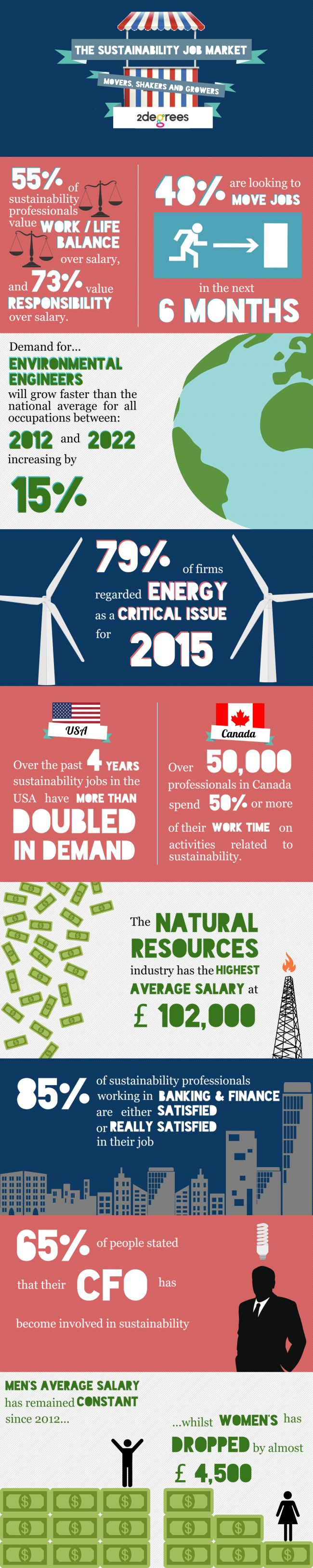 What Does the Sustainability Job Market Look Like? | #infographic #sustycareers