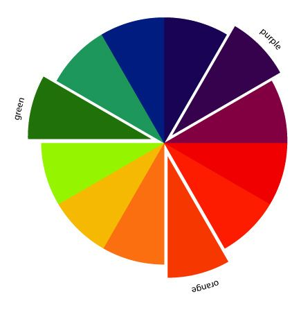 The Art of Choosing: Triadic Color Schemes