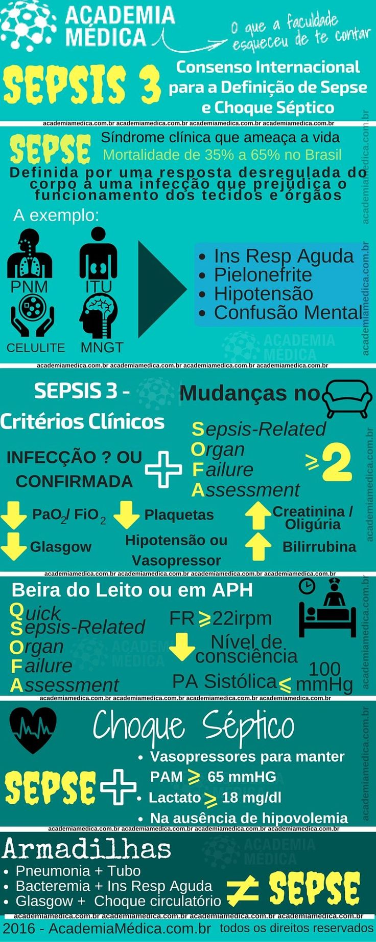 Sepsis 3 - Infográfico do Consenso Internacional sobre sepse