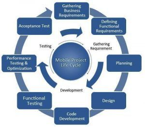 Do you have an idea to develop the Mobile application from the Mobile Application Development Companies in UAE than go ahead because it is a brilliantly great idea? To create it, you have to note down the factors and the figures that are necessary to be in mind while developing. Consider all these important factors before hiring the Mobile App Designing and Development Services.