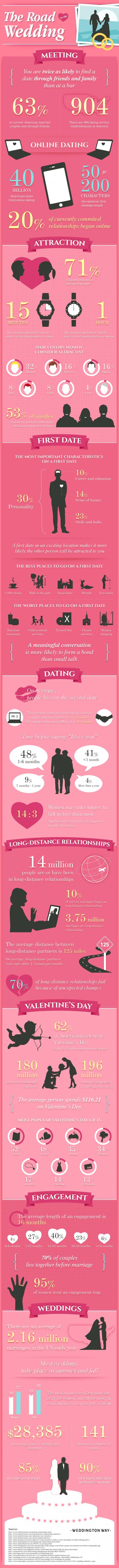 Average number of lovers for americans -  Infographic Go Wedding 2 16 Million Weddings Are Recorded On Average In The Us