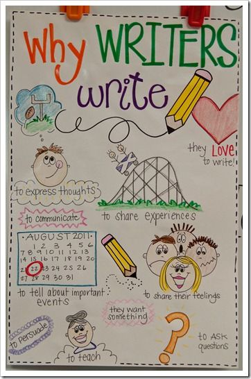 Writing Anchor Chart: I love this Daily 5 stuff