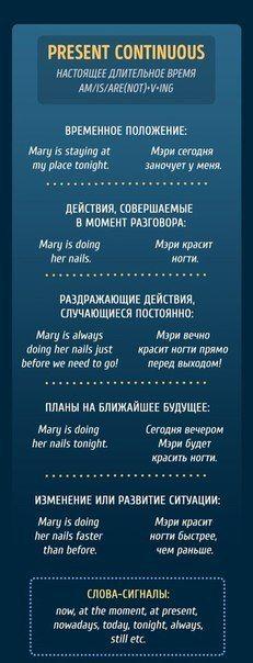 Все английские времена в простой форме Английский язык, полезное, длиннопост, времена