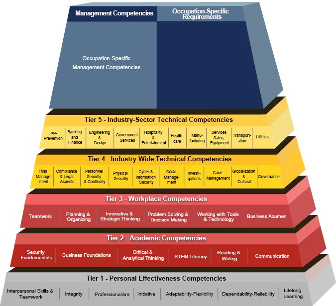 enterprise security building blocks pyramid