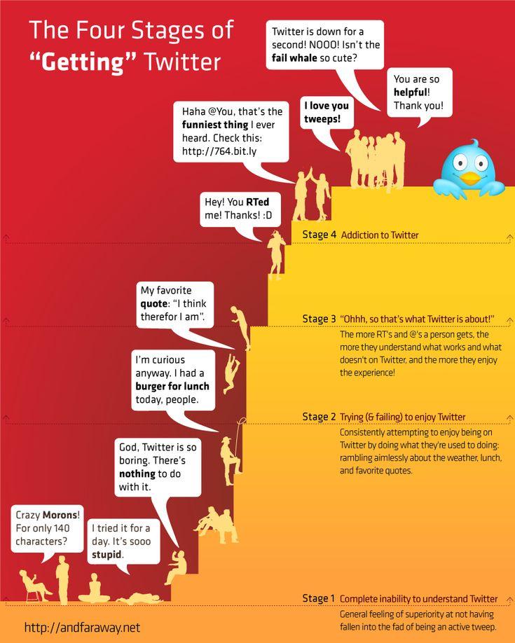 AndFarAway.net nous livre cette infographie représentant les 4 étapes de la découverte de Twitter jusqu'à l'addiction.