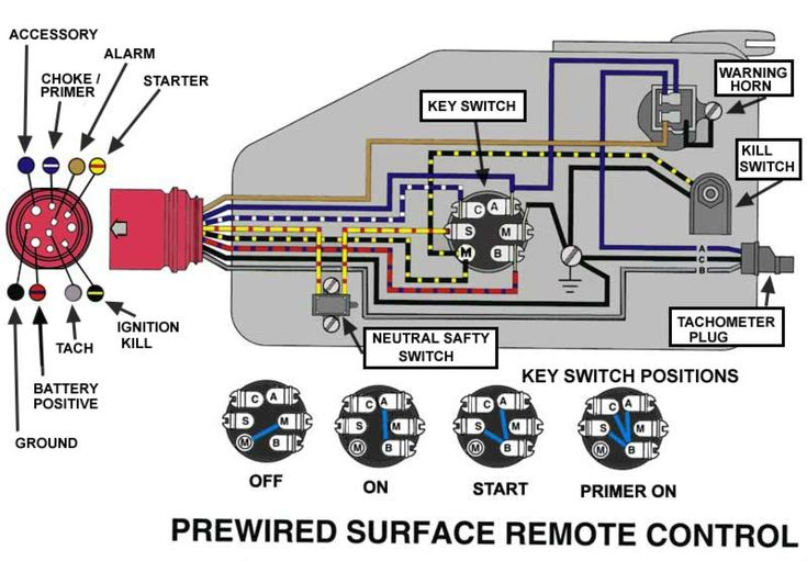 Image Result For 1988 Evinrude 28hp Wiring To Boat Colour