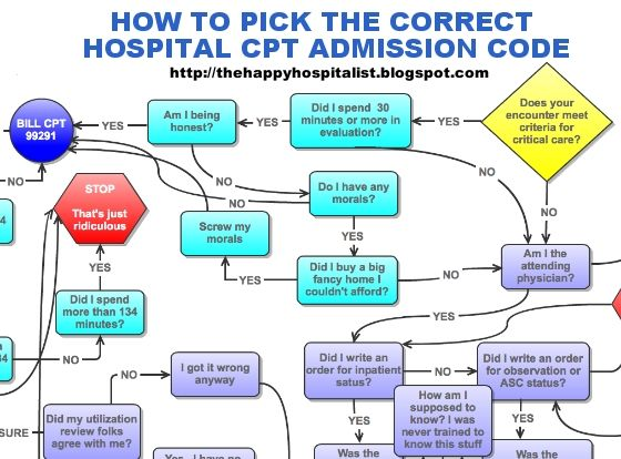 How to pick the correct CPT admission code as a huge (and funny) flow diagram!