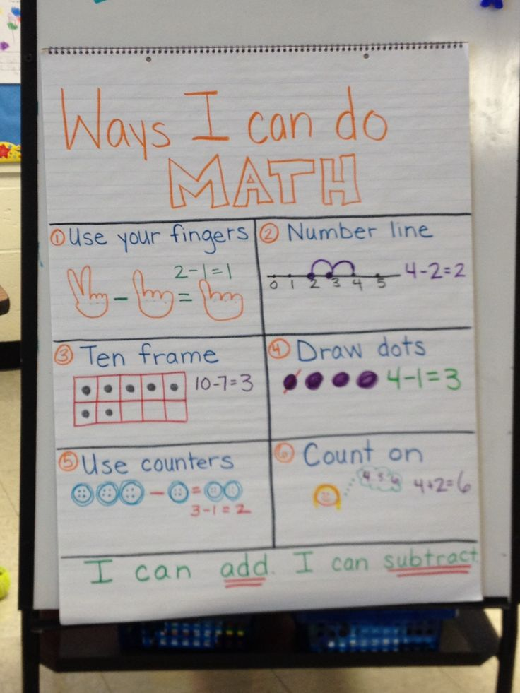 Kindergarten math strategies anchor chart- addition and subtraction