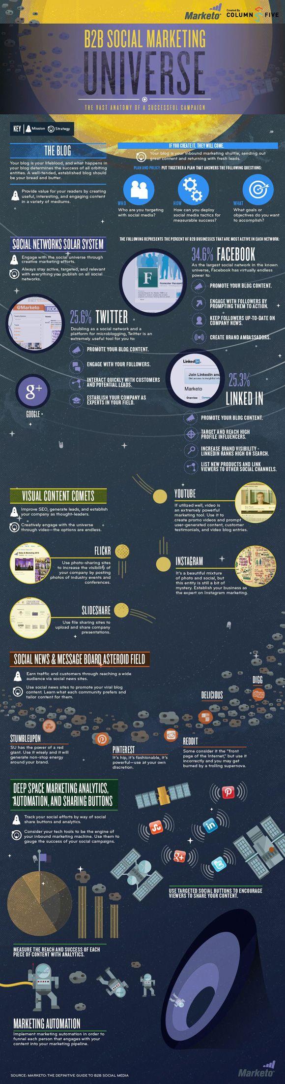 De belangrijkste planeten van het Social Media universum [infographic]  Het social media universum wordt steeds complexer en is nog steeds volop in beweging. Planeten ontstaan (Pinterest) en sterren imploderen (MySpace). De vergelijking van het social media landschap met een sterrenstelsel is wellicht een beetje vergezocht, maar de analogie is er wel degelijk. Dat dachten de mensen van Marketo waarschijnlijk ook toen ze onderstaande infographic maakten die de belangrijkste planeten van het…