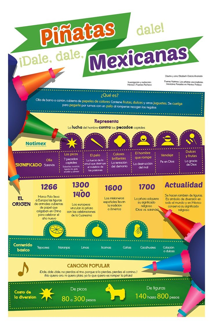 Another excellent piñata infografía
