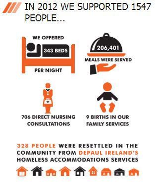 In 2012, @depaulireland supported 1547 people #homelessness #infographic