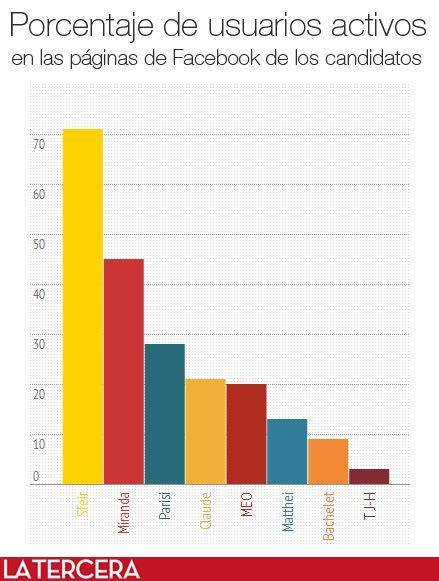 ¿Qué candidato tiene más fans en #Facebook? ¿Cuántos residen en #Chile y cuántos en el extranjero? Revisa la radiografía a las páginas de los candidatos presidenciales en el blog #RedesyElecciones
