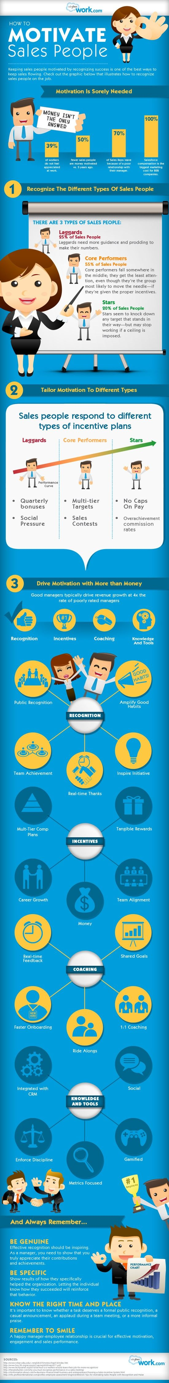 How to Motivate #Sales People #infographic