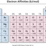 Electron Affinity Table