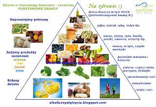 11 zasad zdrowej diety - Alkaliczny styl życia Beata Sokołowska