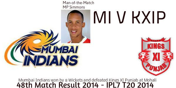 Mumbai Indians won the Match against Kings XI Punjab – 48th Match of IPL Season at Mohali LMP Simmons scored 100 runs off 61 balls