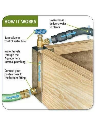 Watering System for Raised Beds