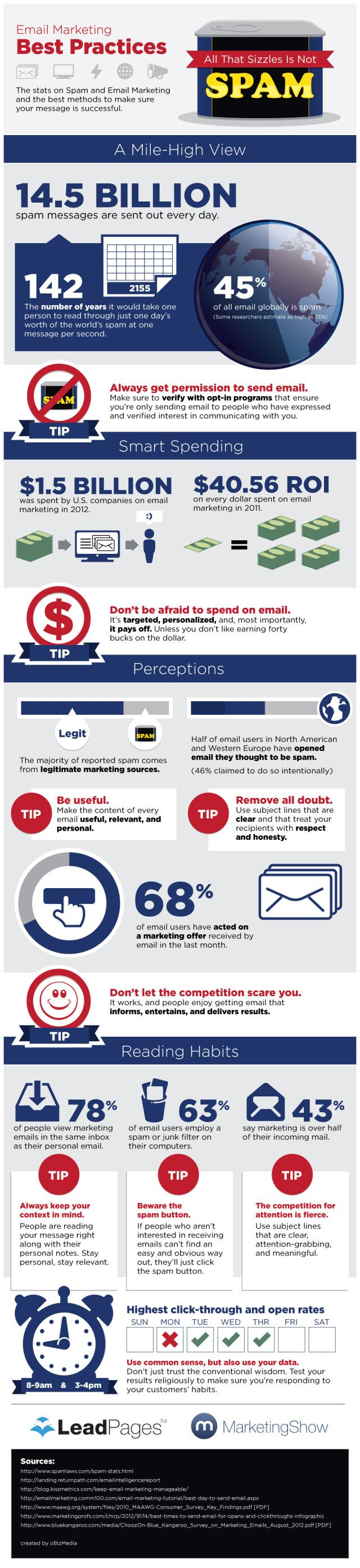 Email Marketing Tips, Stats and Best Practices