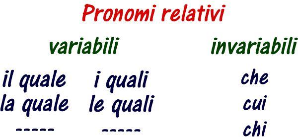 I pronomi relativi