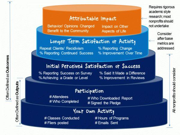 Pinterest 상의 evaluation에 관한 상위 21개 이미지 모델, 인기 및 건강 - program evaluation