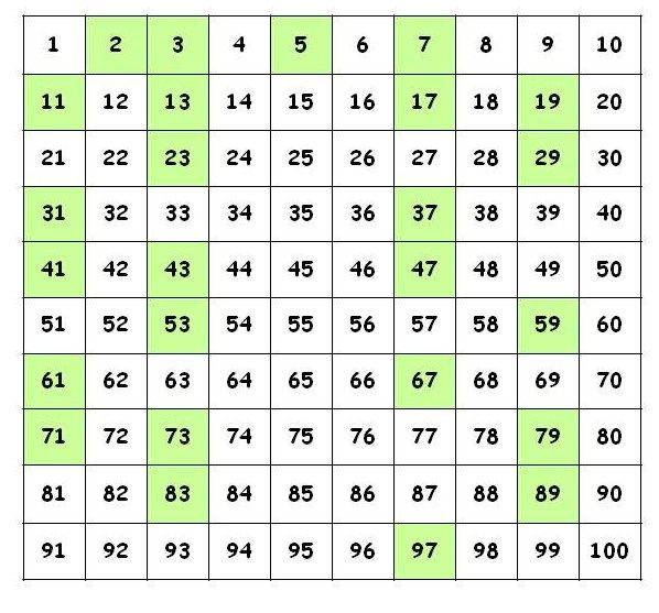 prime numbers list - Google Search | Math - Chapter 1 ...
