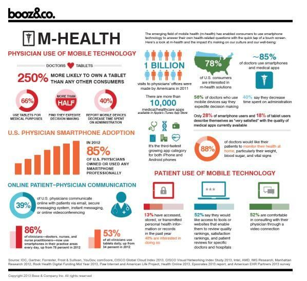 Only 39% of MDs open to use of mobile technology to communicate with patients