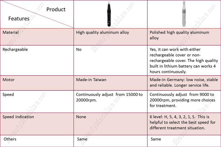 Tattoo needle sizes explained nursing future rn for Tattoo needle sizes