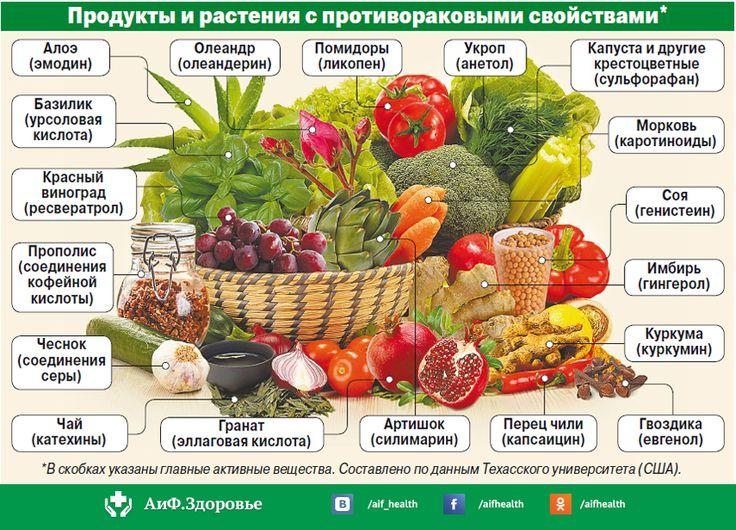 Еда будет лекарством. Какие продукты обладают противораковыми свойствами? | Правильное питание | Здоровье | Аргументы и Факты