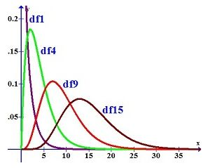 Chi Square Test Equation