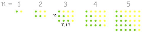 Triangular Number Sequence