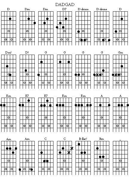 DADGAD Guitar Open Tuning Chord Chart