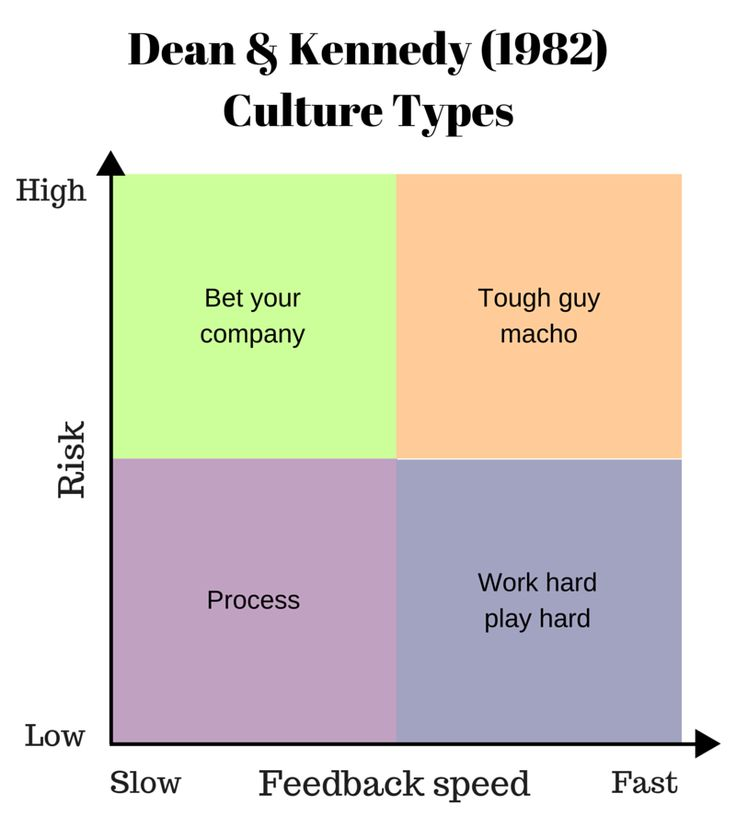 "deal and kennedy s cultural model Organizational culture seminar paper ""organizational behavior"" fama figure 2: deal & kennedy cultural model 7 deal and kennedy's cultural model."