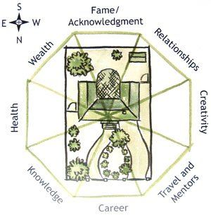 17 best images about feng shui garden on pinterest for Feng shui garden layout