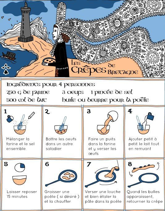 Image utile pour présenter la recette des crêpes bretonnes