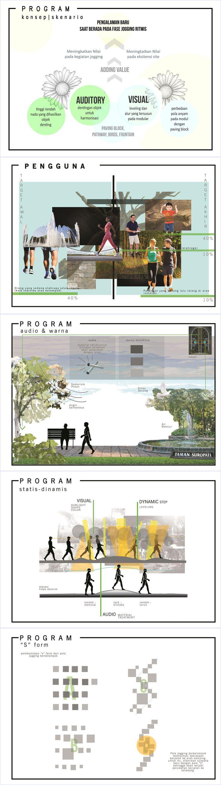 Program, konsep-sasaran