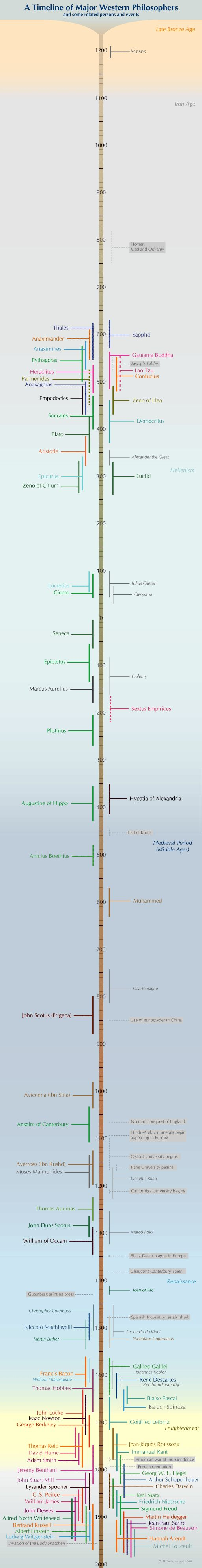 Timeline of western phylosophers and some related historical personalities and events.