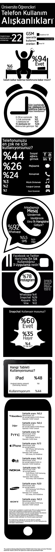2014 versiyonu: İnfografik: Üniversite öğrencileri ve Akıllı Telefonları #PUB204 @frknmnks