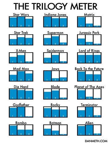 The Trilogy Meter: Jurassic Parks, Charts, Hard, Stars War, The Matrix, Movie, True Stories, Indiana Jones, Trilogy Meter