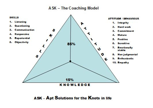 ASK model - a tool for employee assessment in an organization, using in HR sector