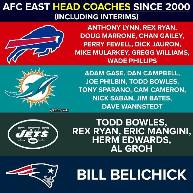 #Patriots #BillBelichick