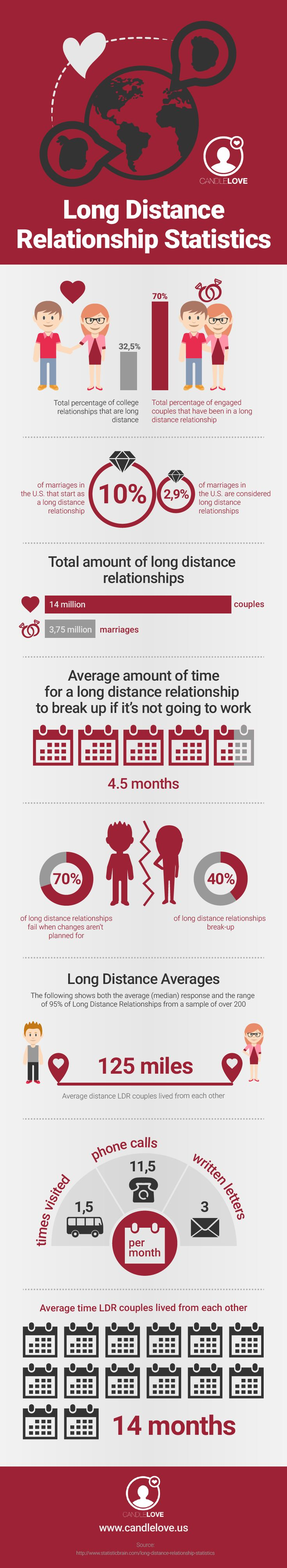 Long Distance Relationship Statistics #infographic #Love #Relationship