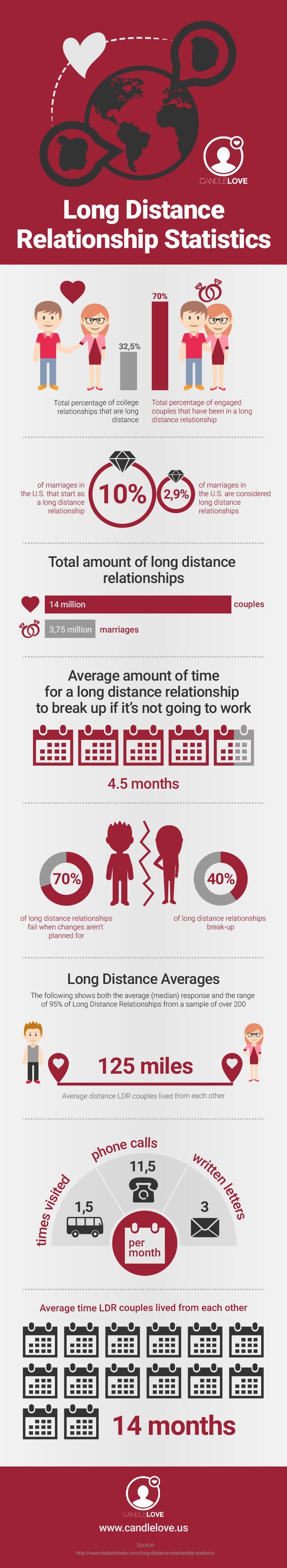 Long Distance Relationship Statistics #infographic #Love #Relationship