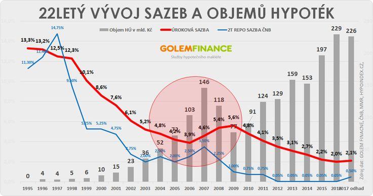 Vývoj hypotečního trhu 1995 - 2017