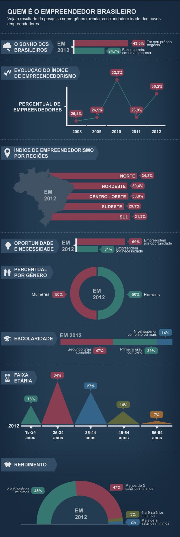 A revista Exame elaborou um infográfico a partir dos dados da pesquisa 'Global Entrepreneurship Monitor' que traz um perfil do empreendedor brasileiro.