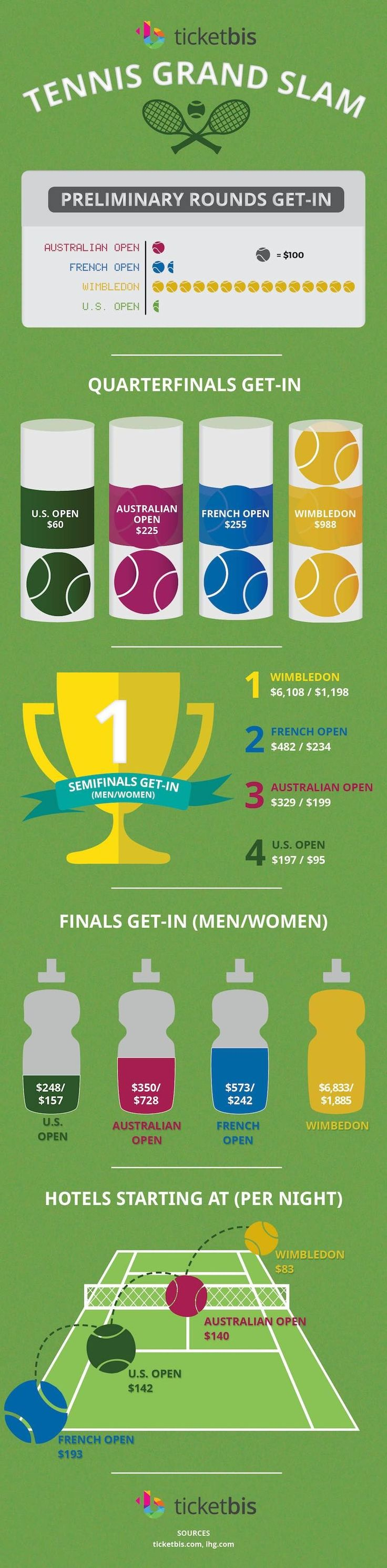 Tennis tickets Infographic