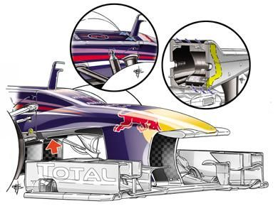 Red Bull RB9 - vented nose  Red Bull technical chief Adrian Newey has followed Sauber's lead by introducing this twin-duct concept to the RB9's nose section. Air is sucked from the high-pressure area underneath the chassis into a duct (red arrow). The air then travels through the chassis (inset, right) via an s-shaped duct before exiting out of a hole on the top of the chassis (inset, left). The increased airflow on the top surface of the car helps to keep the airflow com