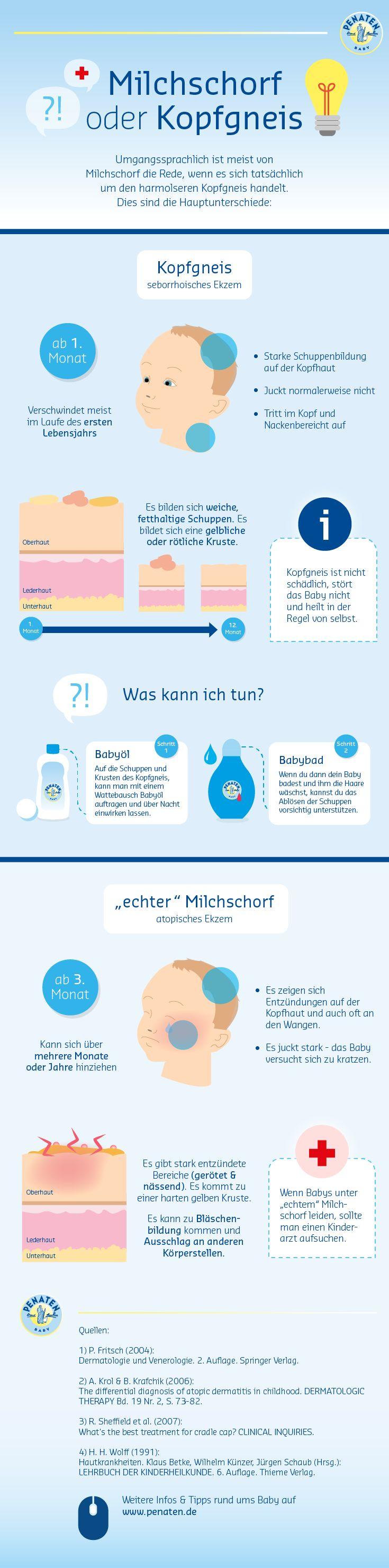 Kennst du eigentlich den Unterschied zwischen Kopfgneis und Milchschorf? Klick…