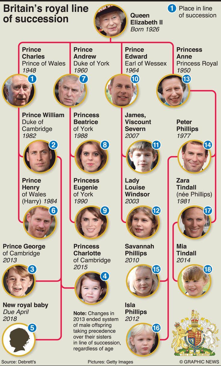 May 19, 2018 — Prince Harry, grandson of Queen El…