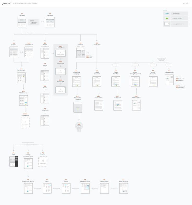 process flow diagram shape meanings